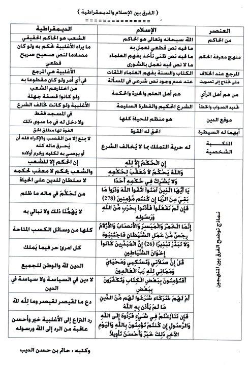 الفرق بين الإسلام والديمقراطية